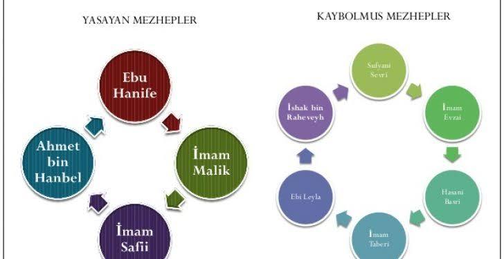İslam dininde mezhepler