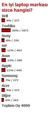 En İyi En Sağlam Diz Üstü Bilgisayar Hangisi ve Kullanıcı Yorumları