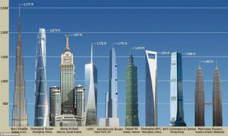 Dünyanın En Büyük 10 Binası ve Hakkında Bilgiler