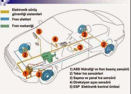 ABS ASR/TCS ESP Nedir