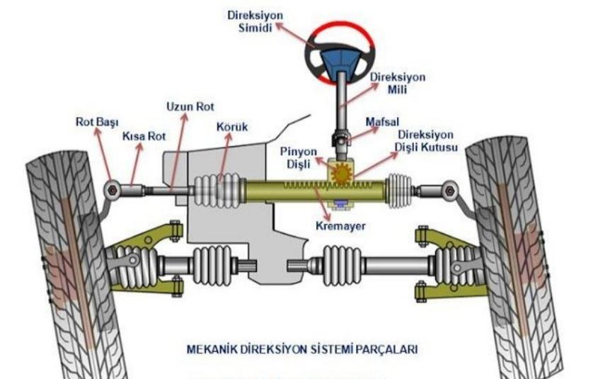 Araba direksiyon sistemi görsel
