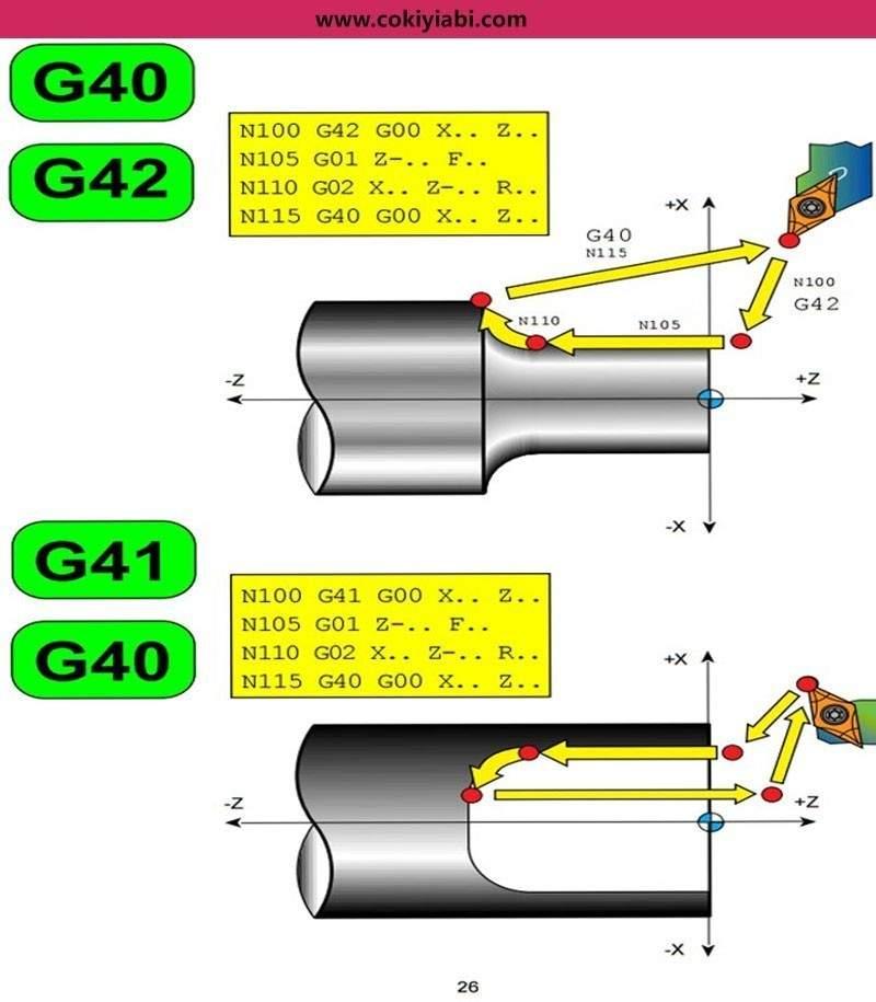 Cnc Torna Takım Telafisi Ayarlama  (G40 -G41-G42 )