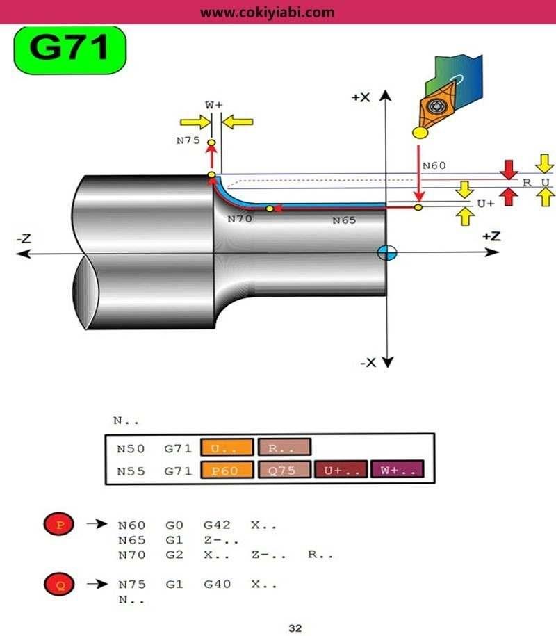 Cnc Torna G70 G71 Çevirimi  (Döngüsü )Program ve Örnekler