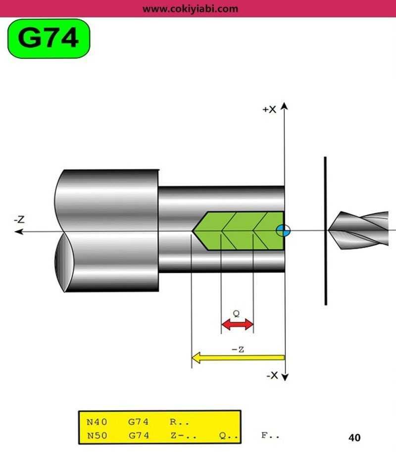 Cnc Torna G74 Çevirimi  (Döngüsü )Programı ve Örnekler