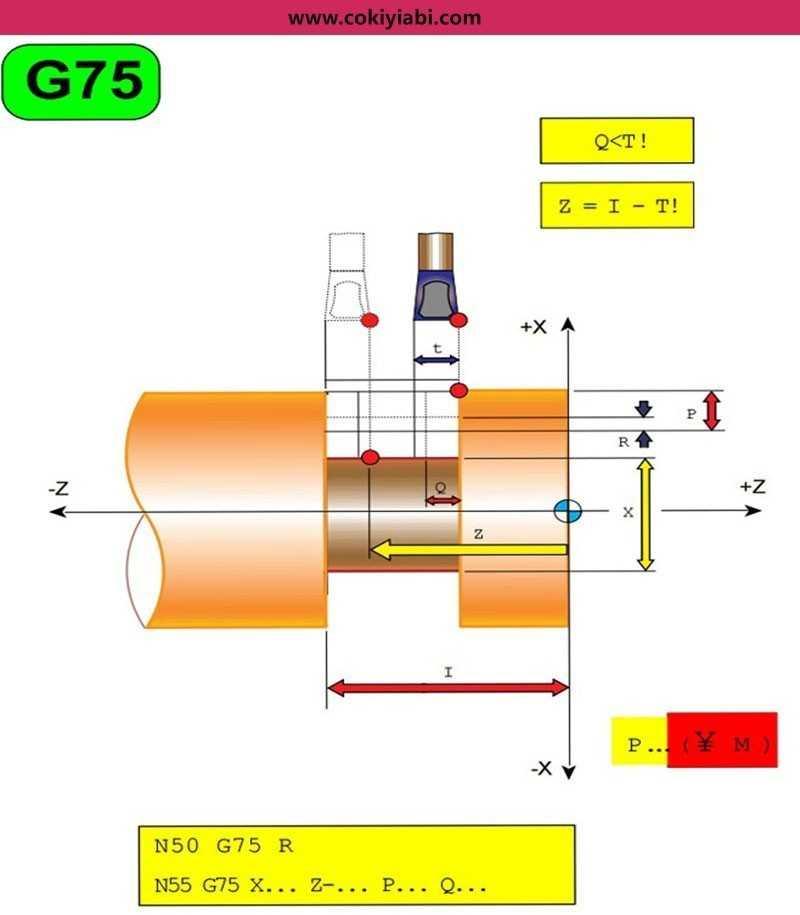 Cnc Torna G75 Kanal Çevirimi Programı ve Örnekler