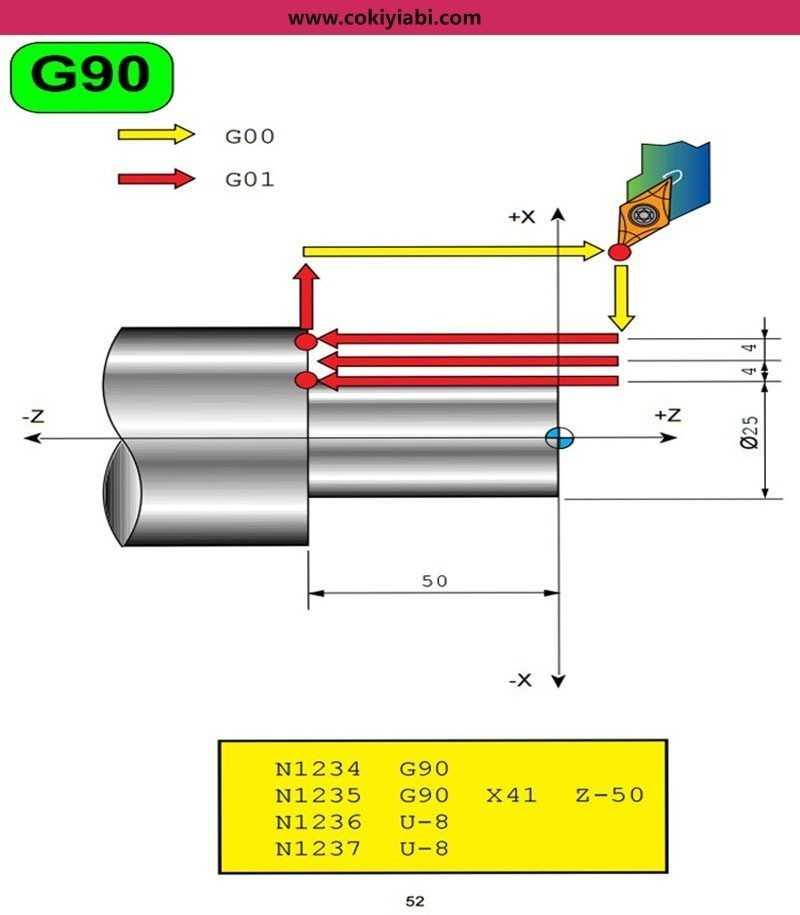 Cnc Torna G90 Çevirimi(Döngüsü ) Programı ve Örnekler