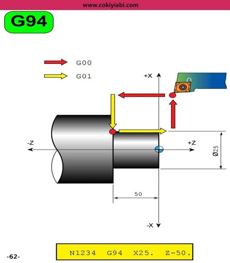 Cnc Torna G94 Çevirimi(Döngüsü ) Programı ve Örnekler