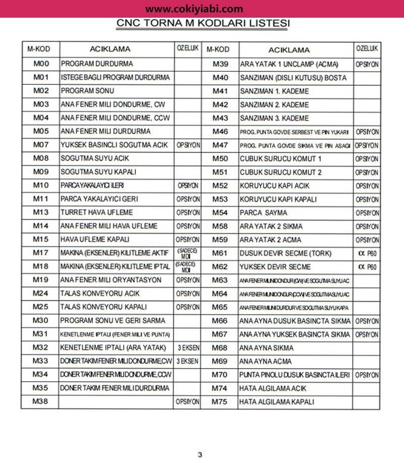 CNC Torna M Kodları ve Anlamları