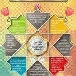 Peygamber Efendimiz'in (s.a.v) Sünnetleri