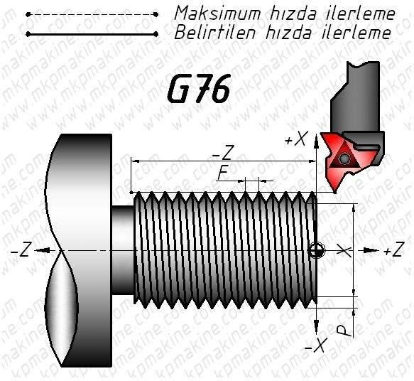 Cnc Torna G76 Diş Çekme( m30x3 )