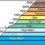 Fiziki Haritada Kullanilan Renklerin Anlamları