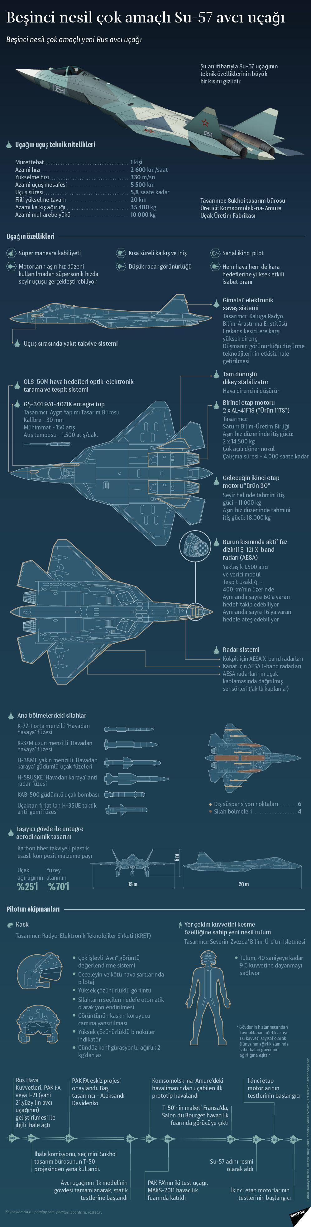5.Nesil Su 57 Avcı Uçağının Özellikleri