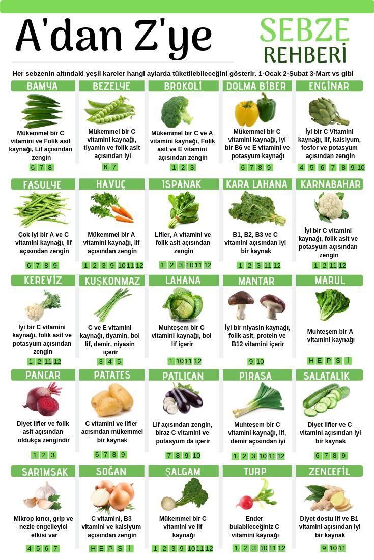 Hangi Sebze -Meyve Hangi Ayda Tüketilmeli