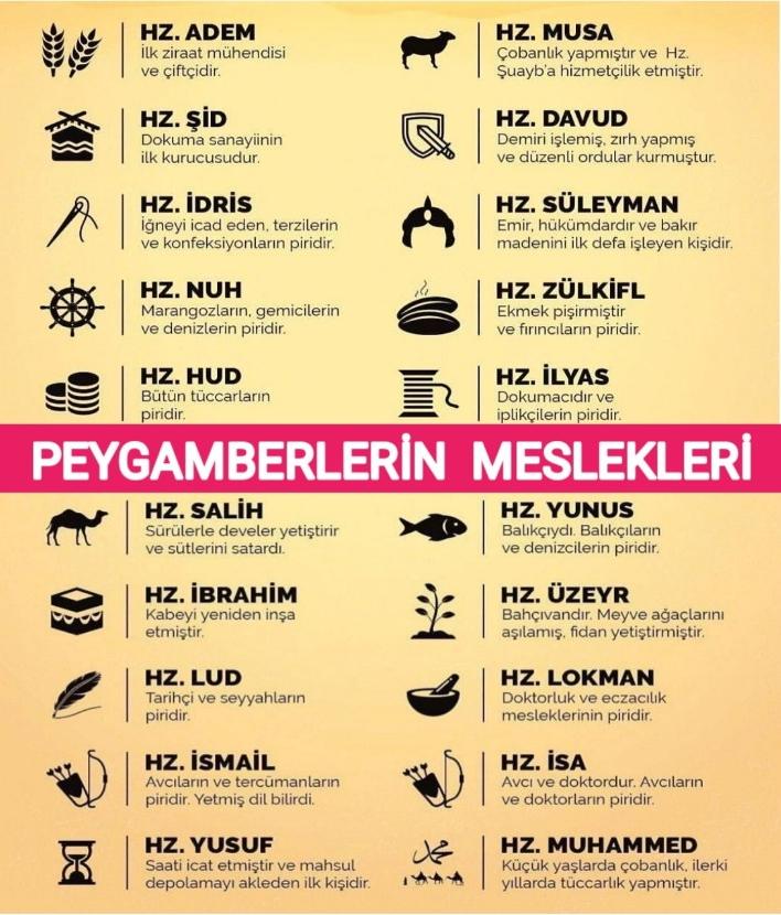 Peygamberlerin özellikleri