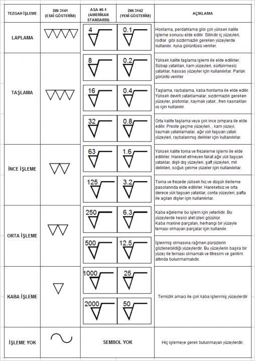 Cnc Torna Freze Yüzey isleme Sembolleri ve Terimleri