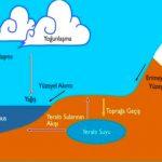 Suni Yağmur Oluşturmadaki Kimyasal Reaksiyonlar Nelerdir?