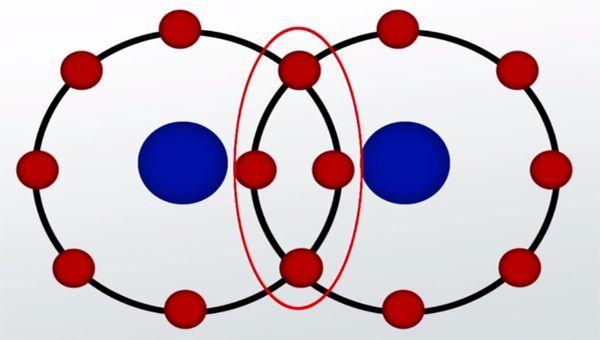Kovalent Bağ Nedir, Kovalent Bağ Özellikleri Nelerdir?