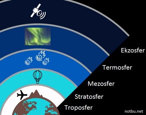 Troposfer Nedir, Troposferin Özellikleri Nelerdir?